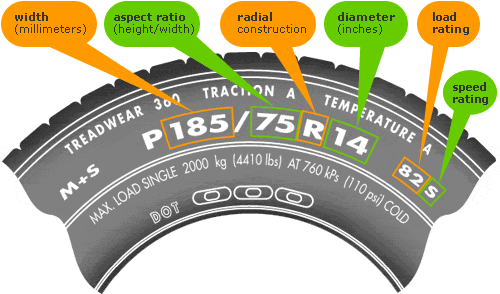 Tire Size Explained Image
